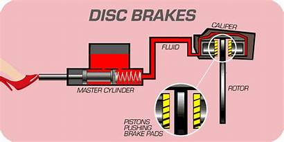 Brake Disc Brakes System Systems Air Animation