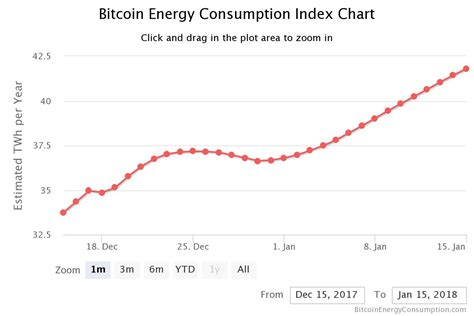 bitcoin energy consumption bitcoin can this be the digital ponzi scheme in