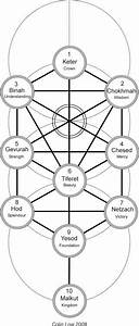 17 Best Images About Tree Of Life Sephiroth On Pinterest