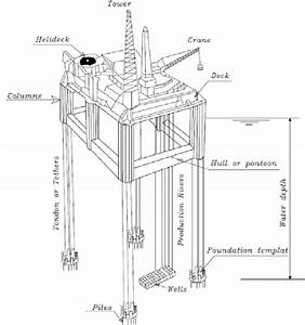 Tension Leg Platform Scheme