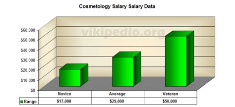 A Cosmetologist Salary by Cosmetology Careers Orthodontist Salary