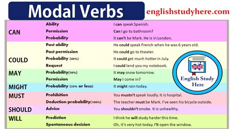 uso de verbos modales aibaco centro de asesorias