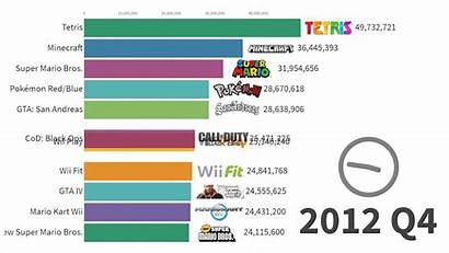 Selling Games Years Graph Nerdist Charting Past