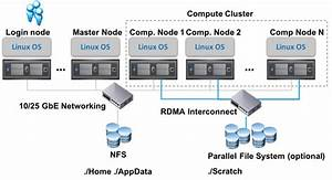 Virtualized High Performance Computing  Hpc  Reference Architecture  Part 1 Of 2