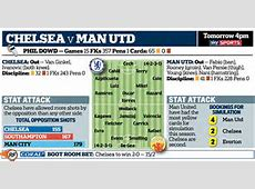 CHELSEA v MANCHESTER UNITED Latest team news and stats