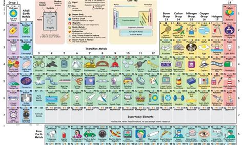 interactive periodic table of elements new interactive periodic table shows how each element