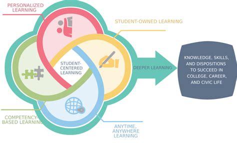 Training department business plan