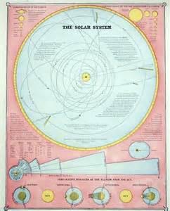 Vintage Solar System Diagram