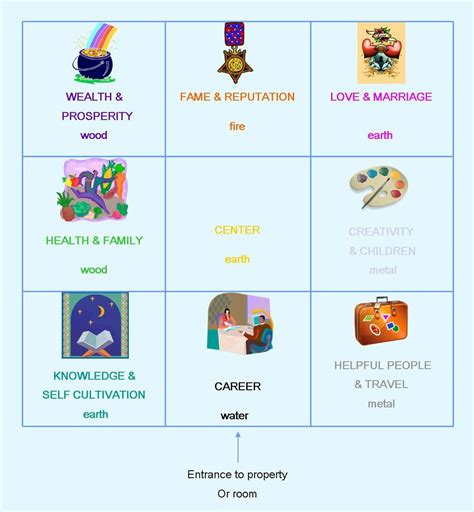 Feng Shui Bilder Aufhängen by Feng Shui Bagua Map And How To Best Use It To Improve Your