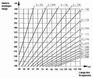 Schnittgeschwindigkeit Berechnen Bohren : dguv regel 100 500 betreiben von arbeitsmitteln kapitel betreiben von bauaufz gen zur ~ Themetempest.com Abrechnung