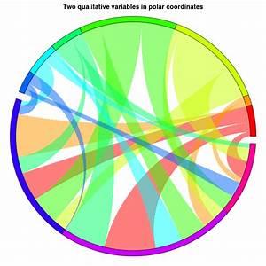 Visualization - Chord Diagram In R
