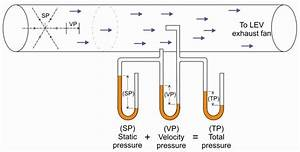 1  Relationship Between Static  Velocity  And Total