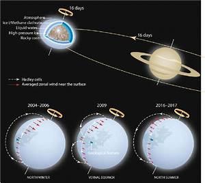 Top   Titan Orbits Around Saturn Within About 16 Terrestrial Days  As