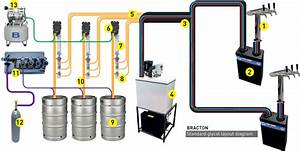 Glycol Beer Chillers