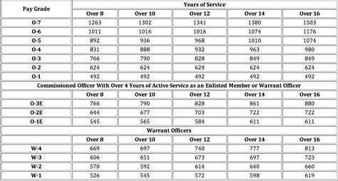 hearing loss compensation tables va disability compensation tables brokeasshome com
