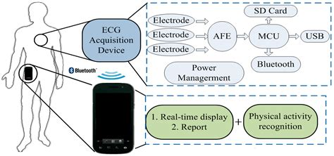 Sensors Free Full Text Wearable Context Aware Ecg