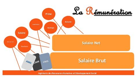 conversion salaire brut net cadre salaire brut net