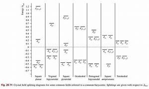 Crystal Field Splitting Diagrams