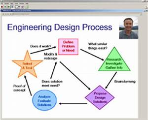 NASA Engineering Design Process (page 4) - Pics about space