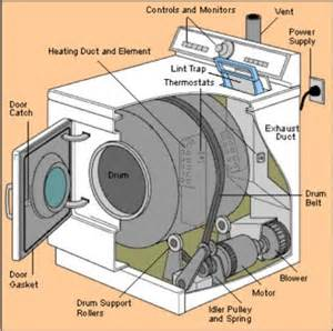 clothes dryer repair for loud noises overheating and not