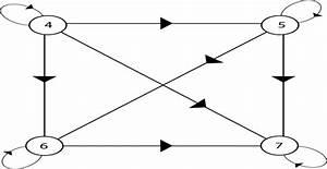 Discrete Mathematics Hasse Diagrams