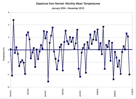 flagstaff monthly average temperatures departure cold present mean 2004 flag weather stu round continue november