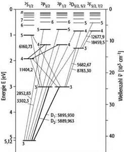 Grotrian-diagramm