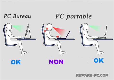 bonne position bureau conseils fatigue des yeux fatigue oculaire sur ordinateur pc