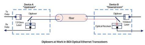 Brief Introduction Cisco Bidi Sfp Transceiverfiber
