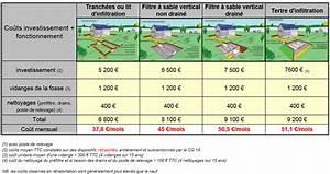 Prix D Un Parallélisme : les fili res de traitement traditionelles ou agr es ~ Maxctalentgroup.com Avis de Voitures
