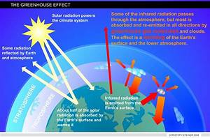 Factors Affecting Climate Change