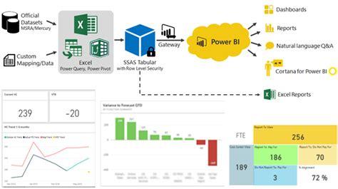 power bi  build financial dashboards powerpivotpro