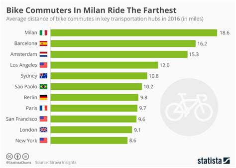 Bike Commuters In Milan Ride The Farthest Timing Of Vivo Ipl 2018 Auction World Cup Schedule Asia Time Timetable And Duty Compilation California China Table Word Template Wimbledon Indian For Work