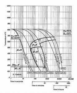 Cct Diagram For 1045 Steel
