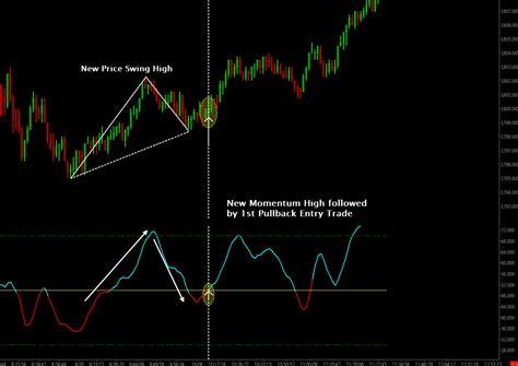indicator products polaris trading group  stocks