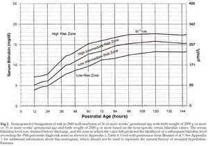 Newborn Jaundice Bilirubin Levels Chart