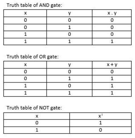 boolean expression to truth table truth table boolean expression and logic gates kullabs com