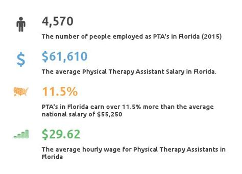 Physical Therapy Assistant Salary by Physical Therapy Assistant Schools In Florida Pta Programs