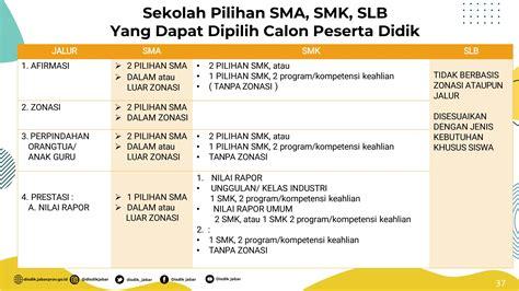 Daftar online bkk ypia cakung 2020 : Tata Cara & Alur Pendaftaran PPDB SMK 2020/2021