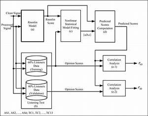 A Block Diagram Describing The Statistical Data Analysis
