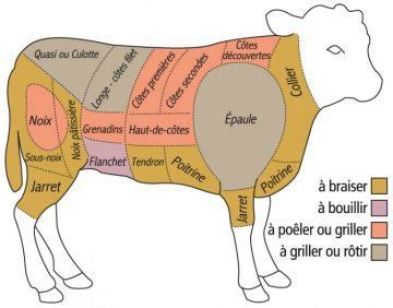 cuisiner du veau 8 best images about puzzle on pork limousin