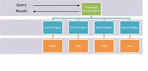 Search Engine Uml Diagrams