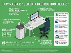 How Secure Is Your Data Destruction Process   Infographic
