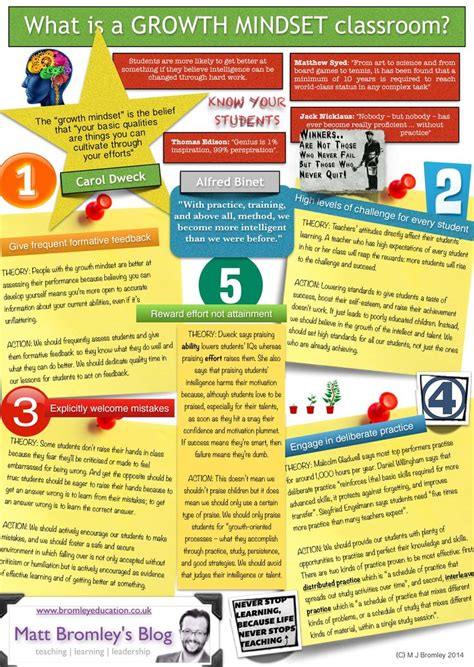 developing  growth mindset   classroom  teacher