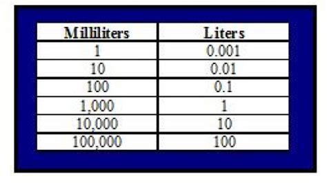 milliliter to liter descargardropbox