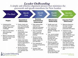 leader onboarding process at a glance With onboarding process document
