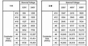 Voltage Drop Calculations