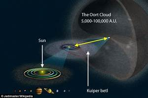 Red dwarf passed within just 0.8 light years of our solar ...