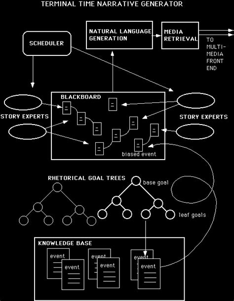Nonlinear Storytelling in Games: Deconstructing the