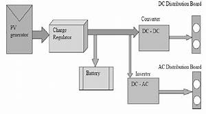 Typical Power Conditioning Unit With Ac And Dc Loads